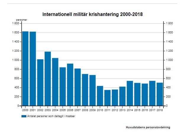 Finland: Antal personer som deltagit i internationella insatser.